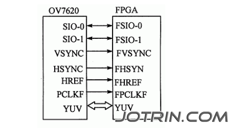 Figure 2 OV7620 interface diagram.png