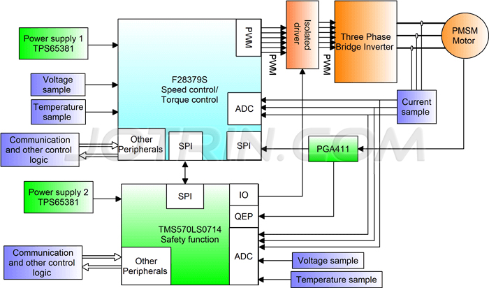 Application of C2000+TMS570 dual-chip solution for automotive driver safety